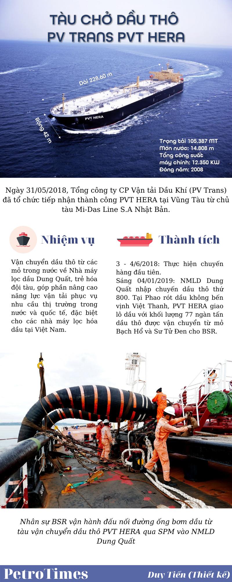 infographic pvt hera tau cho dau tho trong tai lon thu 2 o viet nam