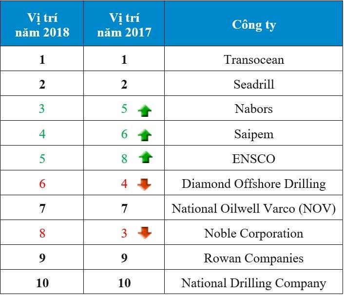 transocean dung dau trong 10 cong ty khoan duoc nhan vien mong muon lam viec nhat