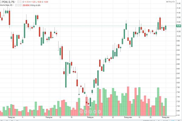 Vì sao cổ phiếu POW được khối ngoại mua mạnh?