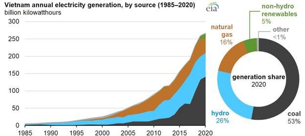 Biểu đồ phát điện của Việt Nam từ 1985-2020 (tỷ kwh) và tỷ trọng các nguồn nhiên liệu: than (màu đen), hydro (xanh), Khí tự nhiên (nâu), NLTT không bao gồm hydro (xanh lá cây), nguồn khác (xám)