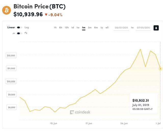 gia bitcoin roi tu do ngoai mong doi
