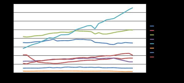 Công nghiệp dầu khí thế giới [Kỳ 4]: Bao nhiêu tỷ tấn dầu đã được chế biến?