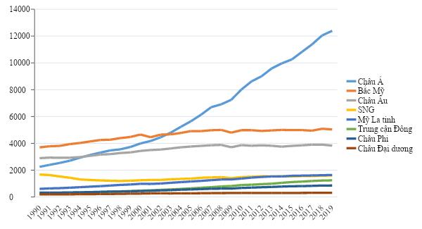 Năng lượng tái tạo trong sản xuất điện của thế giới và kiến nghị cho Việt Nam