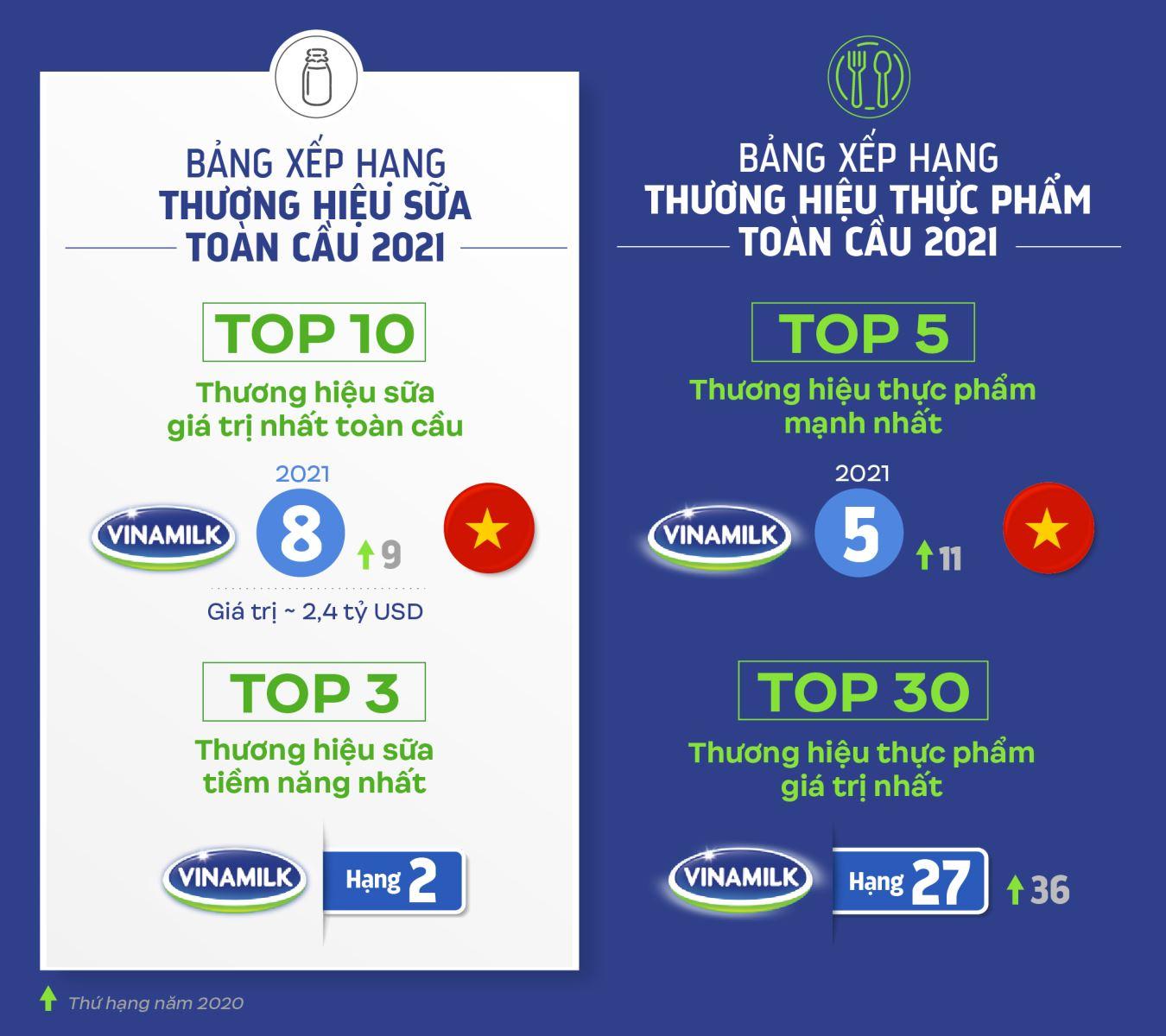 Vinamilk là đại diện duy nhất của khu vực Đông Nam Á góp mặt trong 4 bảng xếp hạng toàn cầu