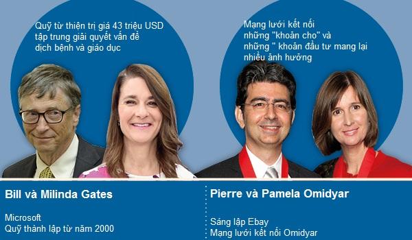 Pierre Omidyar tham gia Giving Pledge, nơi các tỷ phú đồng ý cho đi ít nhất một nửa tài sản của họ để làm từ thiện khi mất.