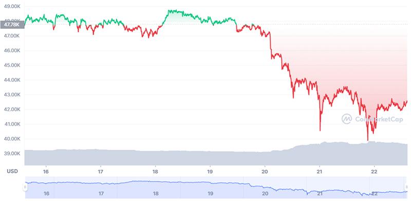 Biến động giá Bitcoin trong 7 ngày qua.