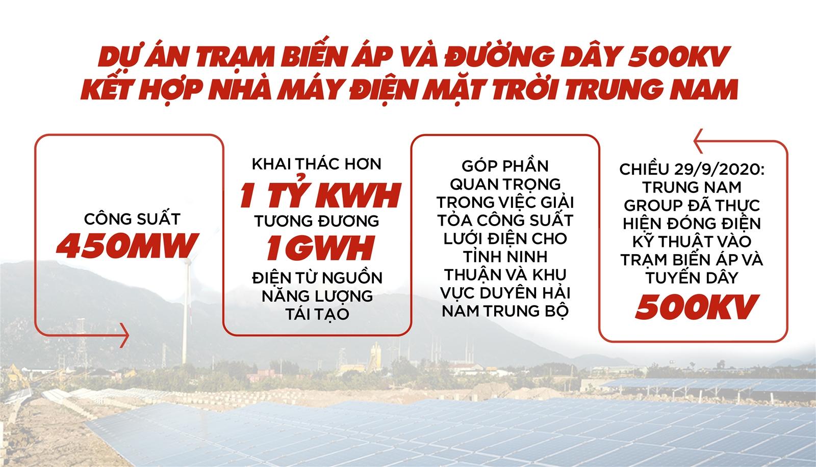 """Tập đoàn Trung Nam   """"Người tạo dấu ấn lịch sử"""" trong điện mặt trời!"""