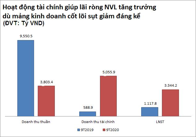 Khó khăn do COVID-19, nhiều doanh nghiệp rổ VN30 vẫn lãi lớn