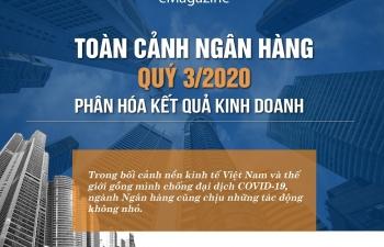 Toàn cảnh ngân hàng quý III/2020: Phân hóa kết quả kinh doanh