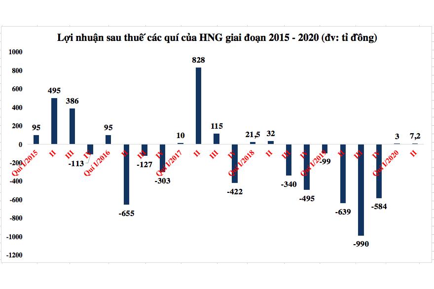 Cổ phiếu HNG tăng trần dù doanh nghiệp lỗ đậm