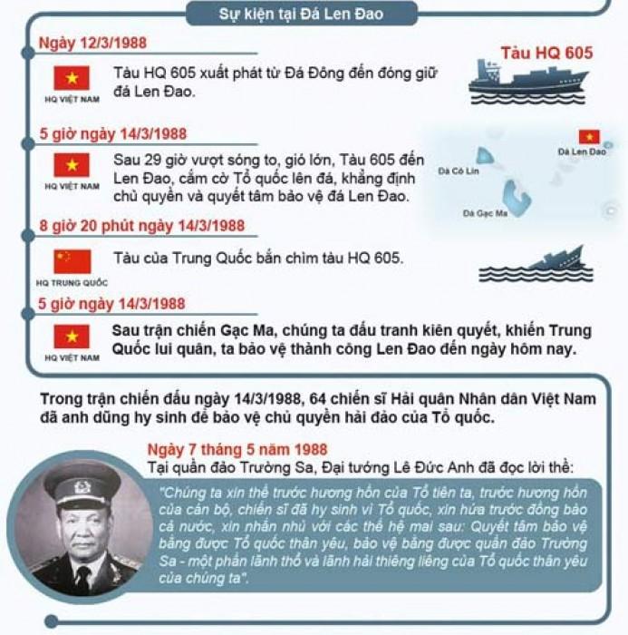 [Infographic] Toàn cảnh trận hải chiến Gạc Ma tháng 3/1988