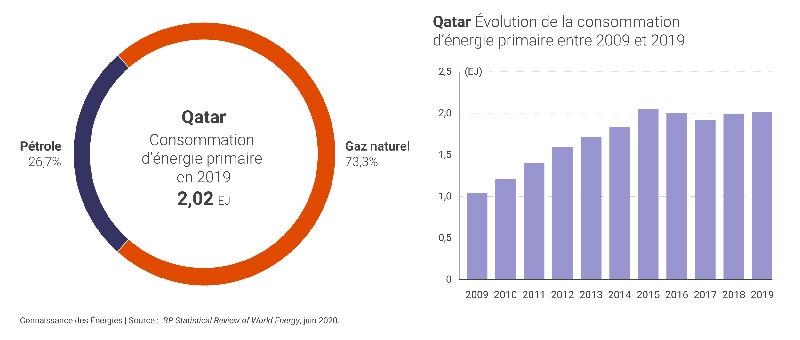 Qatar trong cuộc đua chuyển dịch năng lượng toàn cầu