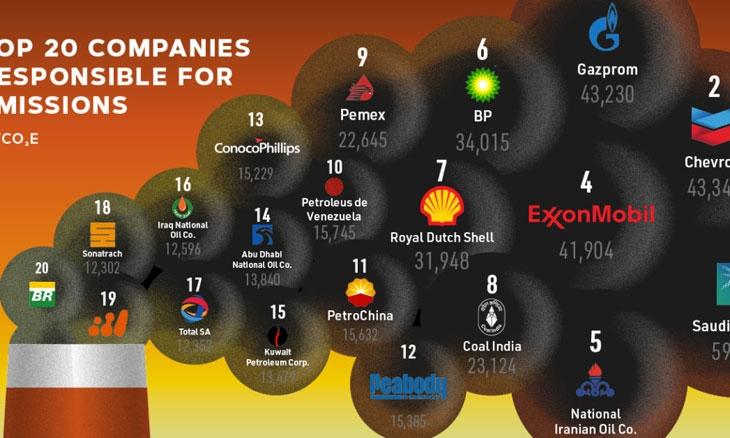 Top 20 NOCs thải CO2 từ 1965-2017 (đơn vị Megaton tương đương 1 triệu tấn CO2)