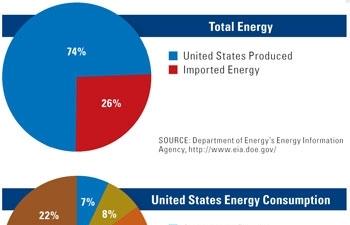 An ninh năng lượng và ngoại giao năng lượng: Kinh nghiệm quốc tế và hàm ý chính sách cho Việt Nam (Kỳ III)