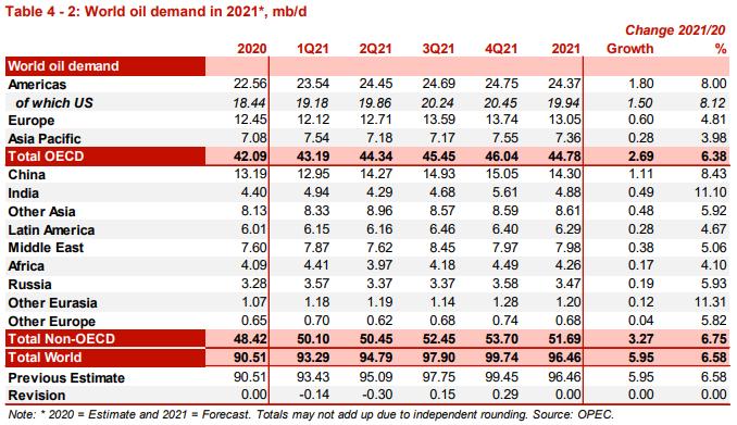 Tin thị trường: cầu giảm, cung không thay đổi do triển vọng phục hồi