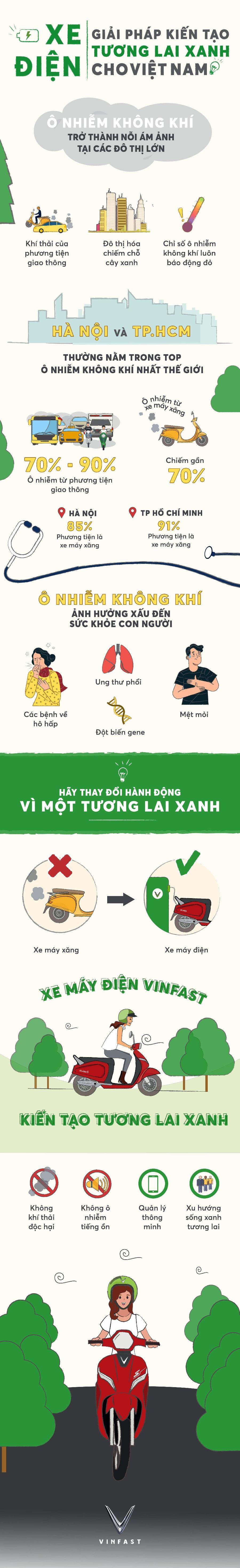 infographic xe dien giai phap kien tao tuong lai xanh cho viet nam