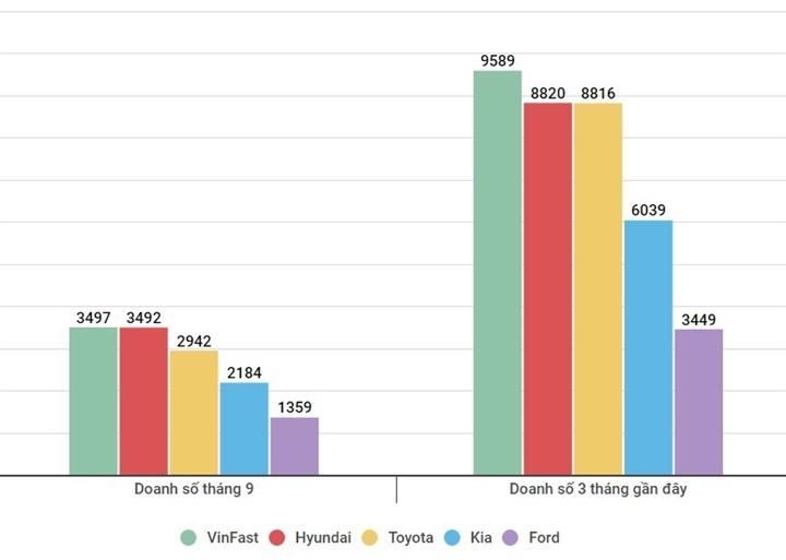VinFast là thương hiệu xe con bán chạy nhất Việt Nam tháng 9
