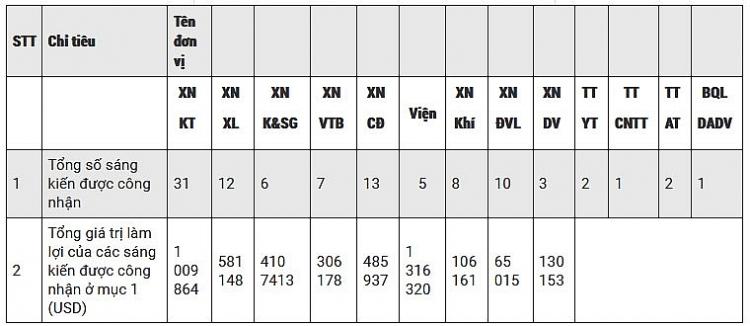 vietsovpetro 101 sang kien mang lai hieu qua kinh te hon 10 trieu usd trong nam 2018
