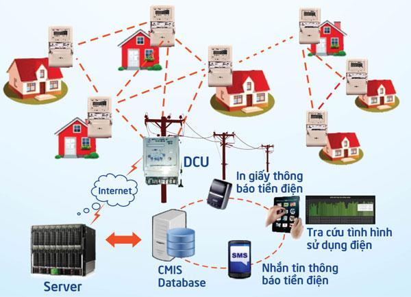 Đến năm 2017, PC Đà Nẵng hoàn thành lắp đặt công tơ điện tử