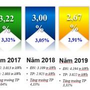 PC Đà Nẵng: Kiểm soát tốt tổn thất nhờ các chương trình quản lý
