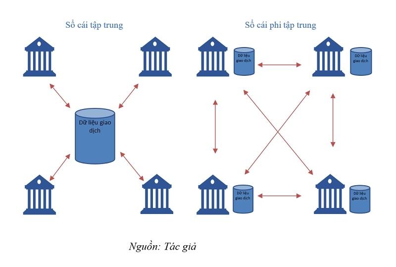 Toàn cảnh tiền tệ kỹ thuật số (kỳ 1): Xu thế của thời đại   DIỄN ĐÀN TÀI CHÍNH