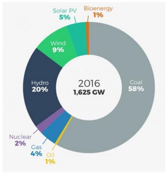 Trung Quốc quan tâm đến các dự án thủy điện trên khắp thế giới