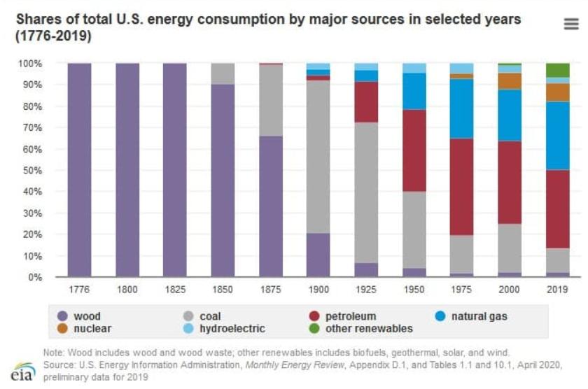 Trung Quốc sẽ là người thắng cuộc khi Mỹ bùng nổ năng lượng tái tạo