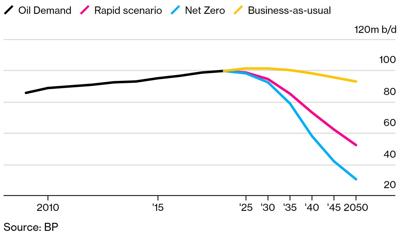 BP: Dầu và khí vẫn sẽ là yếu tố không thể thiếu trong cân đối năng lượng toàn cầu