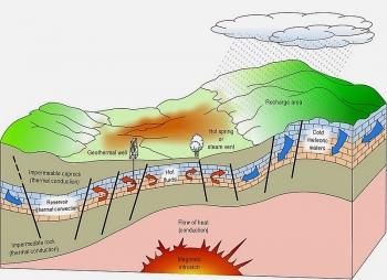 Năng lượng địa nhiệt phát triển toàn cầu