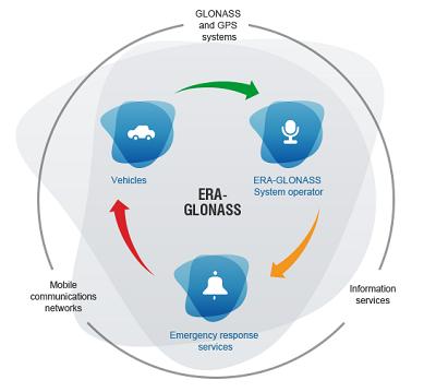 Glonass mở rộng hệ thống thông tin tự động phục vụ cứu hộ