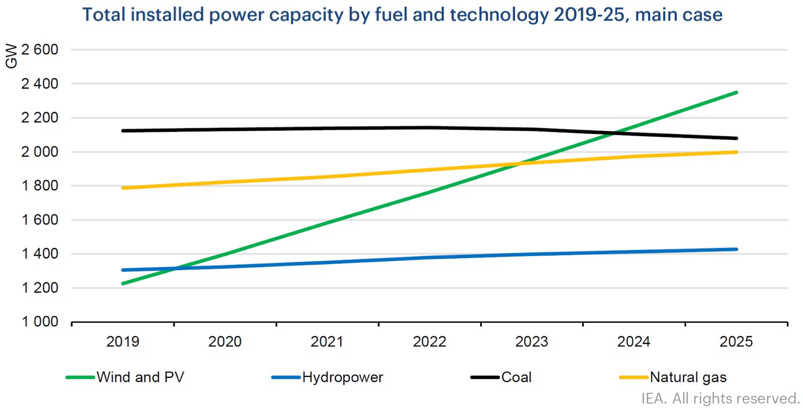 IEA dự báo nhu cầu tiêu thụ năng lượng thế giới năm 2020 sẽ giảm