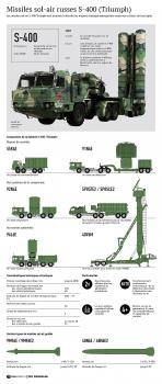 Nga thử nghiệm thành công tên lửa trang bị cho S-400