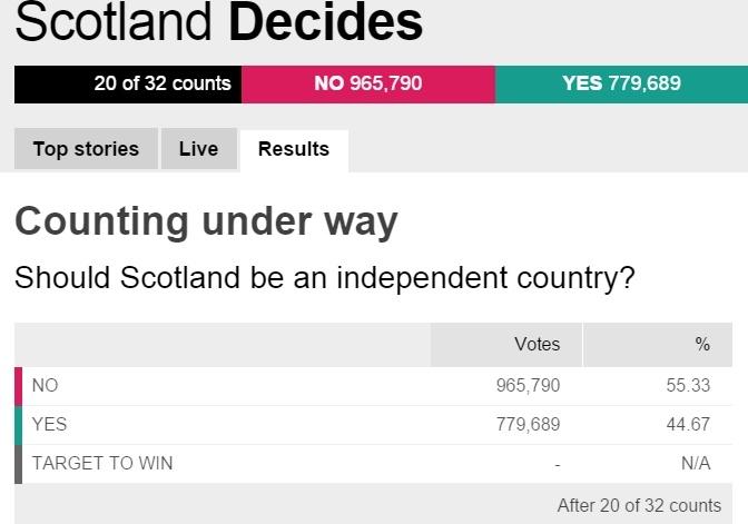 nguoi scotland noi khong voi ly khai