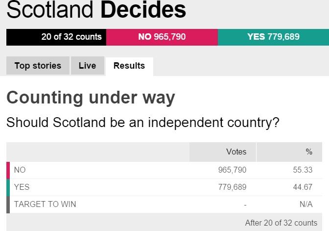 """Người Scotland nói """"không"""" với ly khai"""