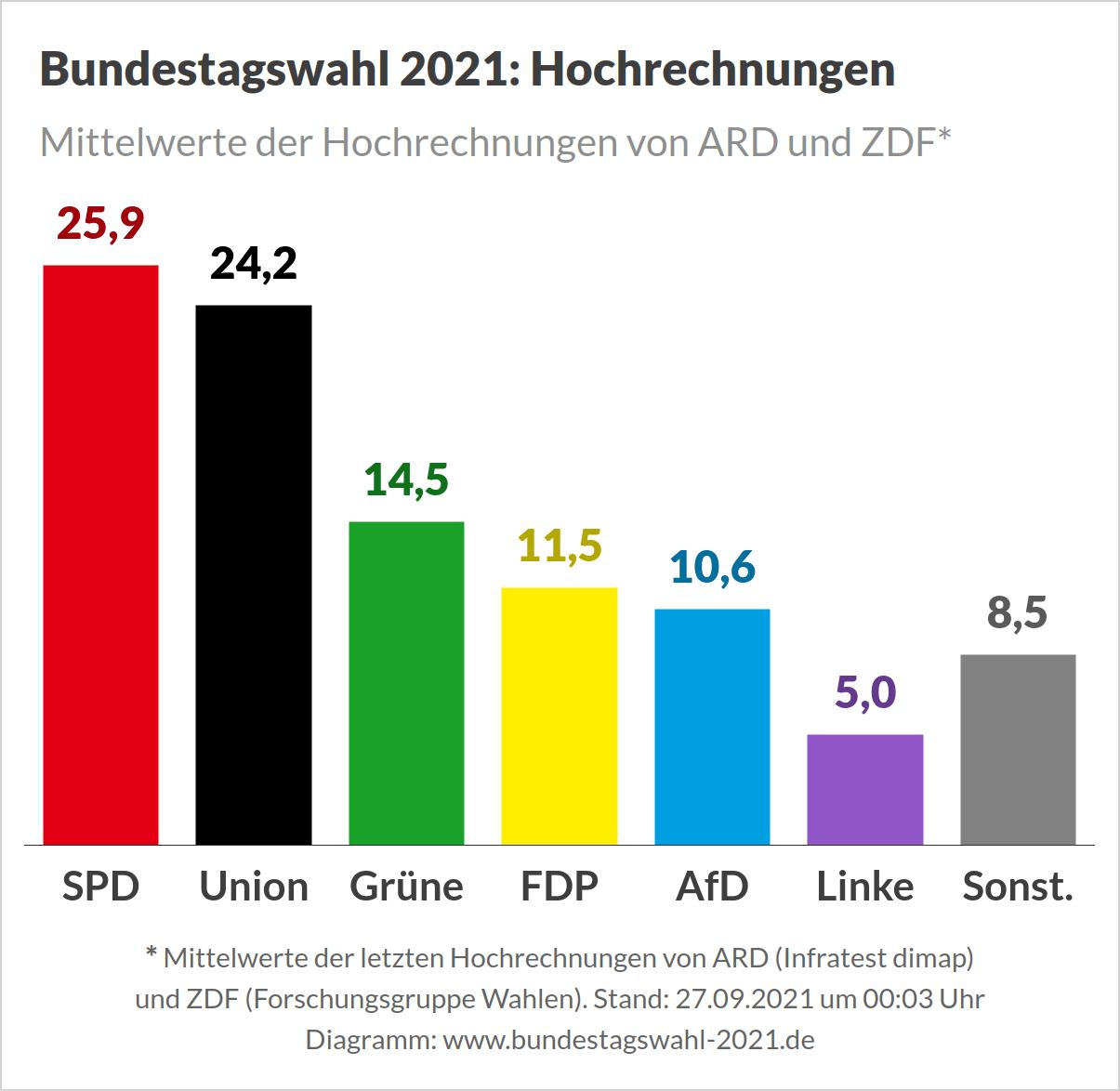 Bầu cử Đức: Xuất hiện tình thế chưa từng có trong lịch sử