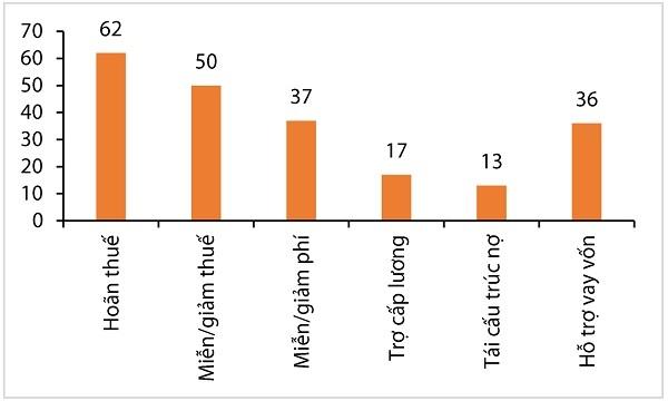 Theo khảo sát, mức độ tiếp cận hỗ trợ của các doanh nghiệp với vốn,