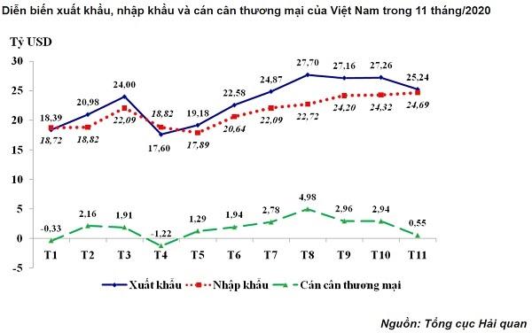 Cán cân thương mại hàng hóa của Việt Nam đã thặng dư cao phản ánh kết quả tích cực của nền kinh tế vượt năm COVID-19