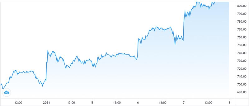 Diễn biến giá cổ phiếu Tesla trên thị trường.