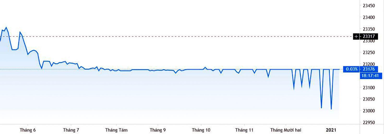 Diễn biến tỷ giá USD/VND trong thời gian qua.p/Nguồn: tradingview