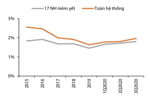 Tỷ lệ nợ xấu (% tổng tài sản). Nguồn: FiinPro, NHNN, VDSC