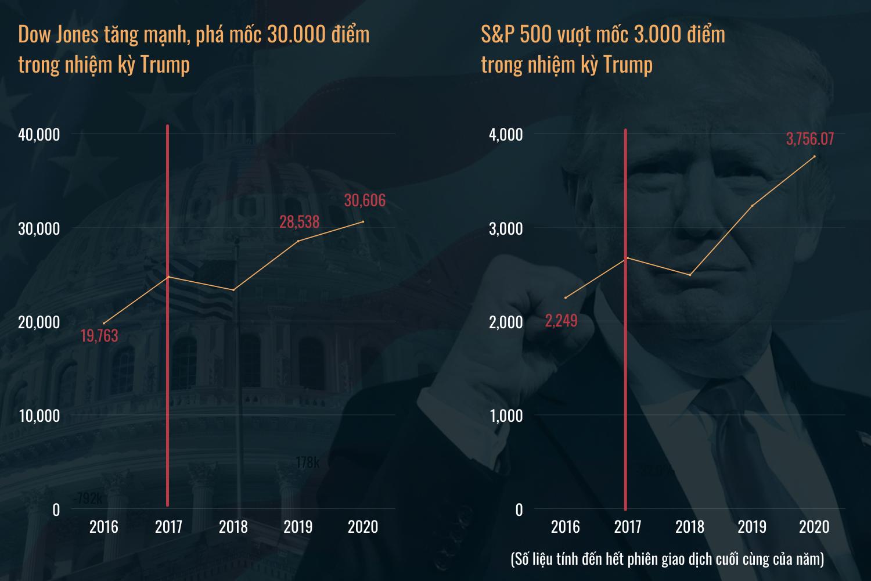 Cách ông Trump điều hành kinh tế Mỹ là bài học lớn cho người kế nhiệm Biden - 5
