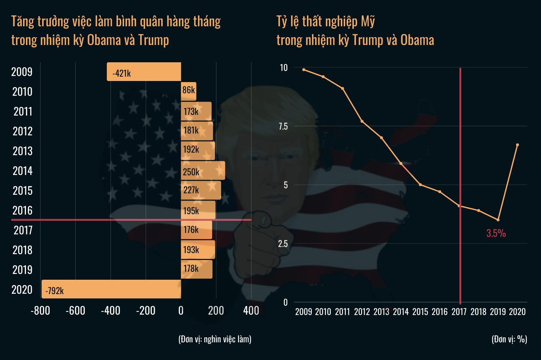 Cách ông Trump điều hành kinh tế Mỹ là bài học lớn cho người kế nhiệm Biden - 9