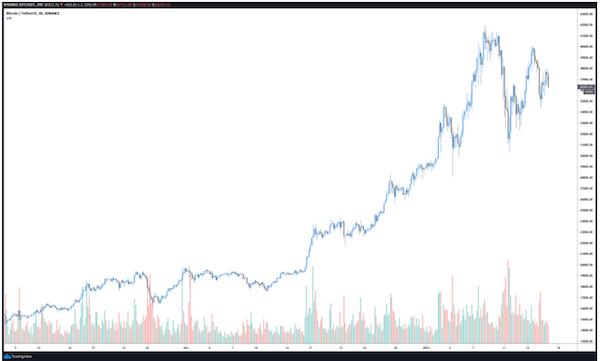 Dữ liệu lịch sử của Bitcoin cho thấy, các đường dốc parabol nhanh chóng thường được theo sau bởi các đợt điều chỉnh thảm khốc, tương tự như điều đã thấy sau đợt tăng giá năm 2017