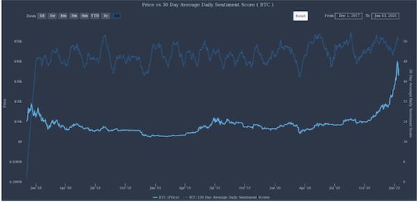 Mặc dù có sự sụt giảm, điểm số trung bình chỉ giảm nhẹ so với mức cao gần đây và cao hơn nhiều so với mức thấp đã thấy trong các chu kỳ giảm giá trước đó
