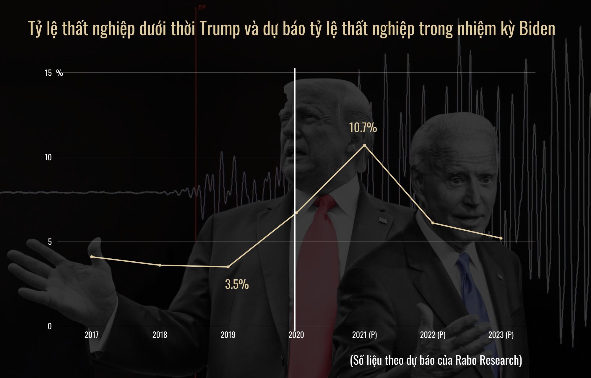 So găng chính sách kinh tế của ông Trump và ông Biden - 10