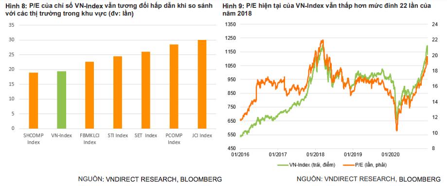 Năm 2021, VN-Index vẫn còn dư địa tăng trưởng