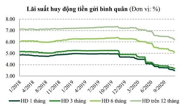 Lãi suất huy động năm 2020 của Việt Nam về mức thấp nhất khu vực (nguồn: VCBS)