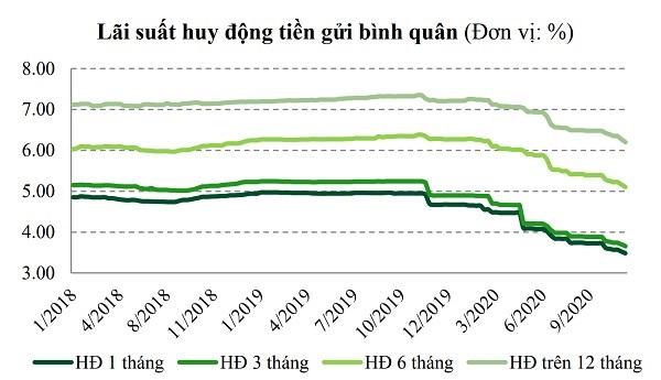 Lãi suất huy động xuống rất thấp và chưa có dấu hiệu áp lực để thay đổi nhưng lãi vay lại thay đổi chậm hơn khiến ngân hàng lãi đậm (nguồn TK: VBSC)