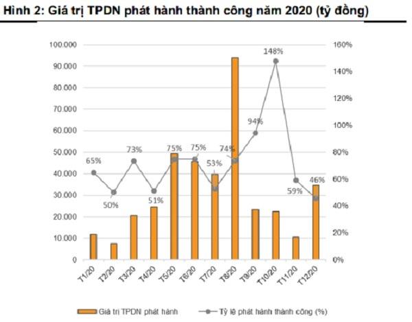 Trái phiếu riêng lẻ phát hành cho dưới 100 nhà đầu tư tiếp tục là lựa chọn hút vốn tích cực cho doanh nghiệp năm 2020. (nguồn TK: VNDirect)