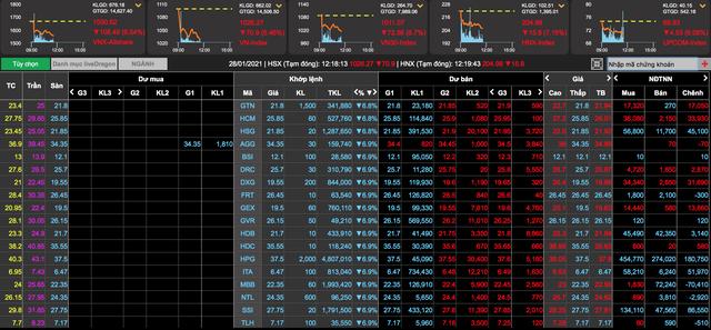 Nháo nhào tháo chạy vì tin Covid-19, VN-Index bị thổi bay hơn 70 điểm - 2